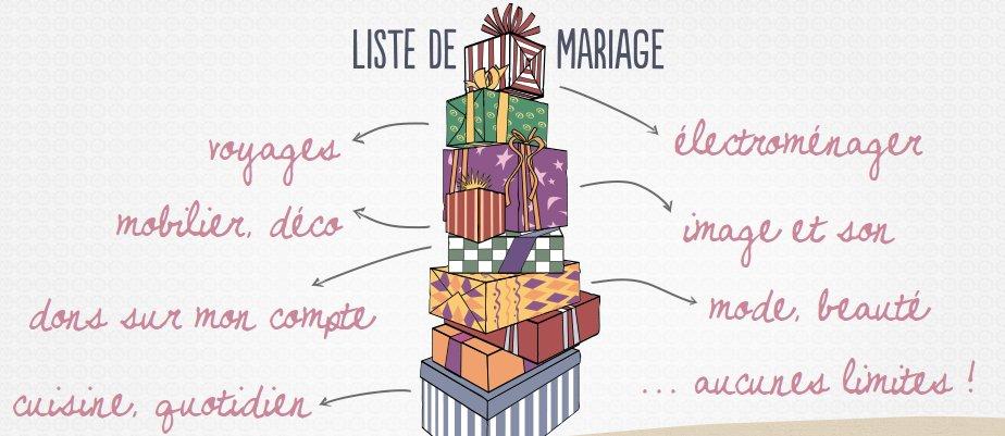 Quiz et sondages pour vos invit s blog mariage petit mariage entre amis - Liste de mariage ambiance et style ...